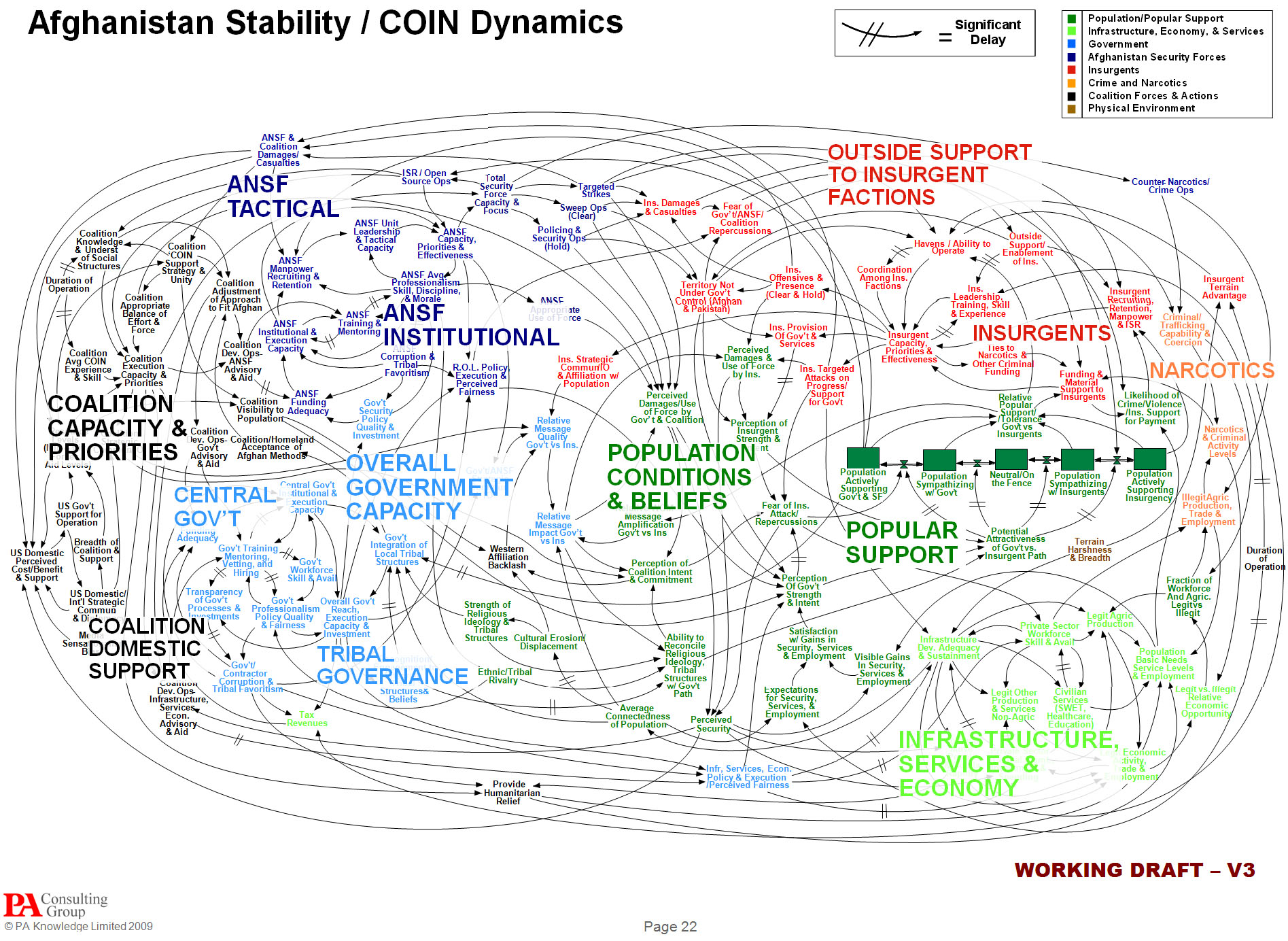 US Military PowerPoint slide designed to explain Afghanistan strategy.