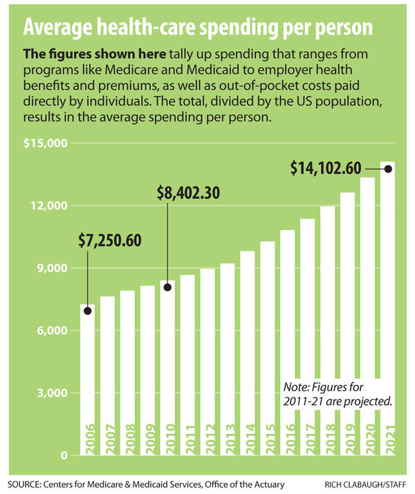 Average healthcare spending per person graph