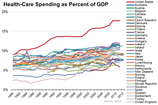 Graph of healthcare spending as percent of GDP
