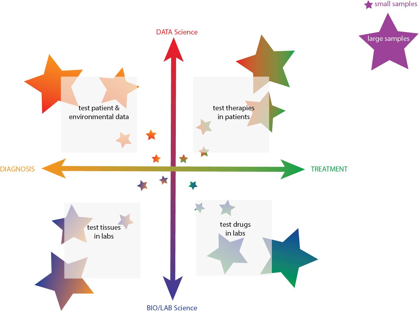 Sage Research Diagram